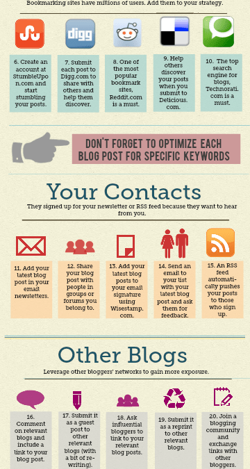 InfoGraphic: 30 Ways to Promote Your {Aromatherapy} Blog Posts